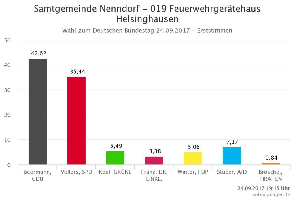 Wahlergebnisse für den Ortsteil Helsinghausen