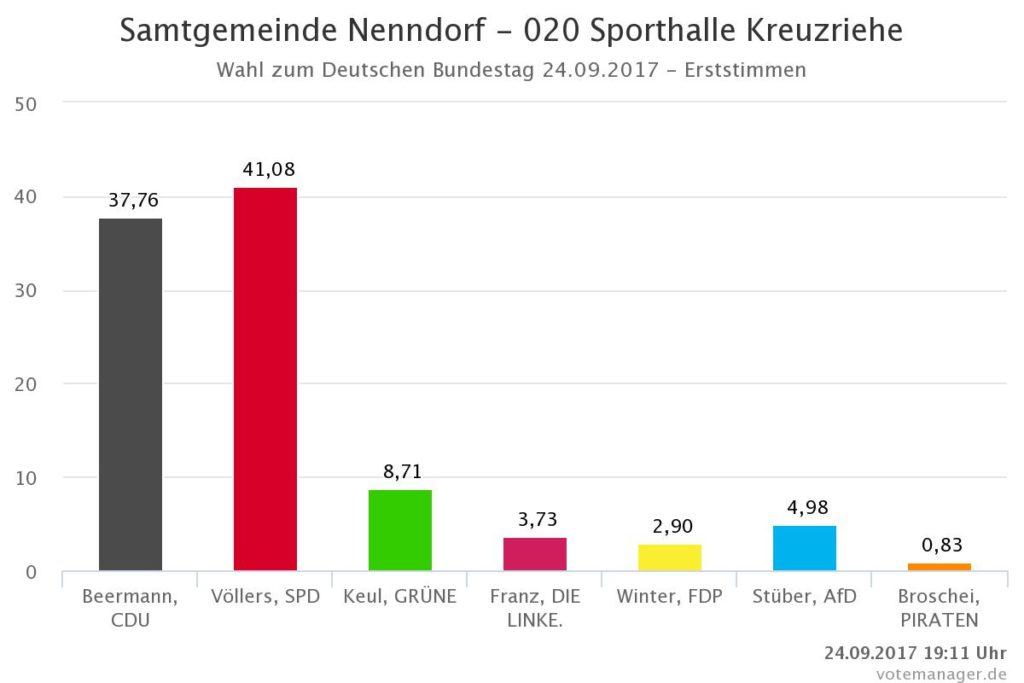 Wahlergebnisse für den Ortsteil Kreuzriehe