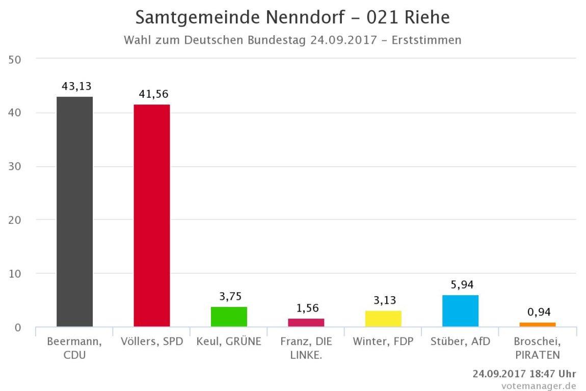 Wahlergebnisse für den Ortsteil Riehe