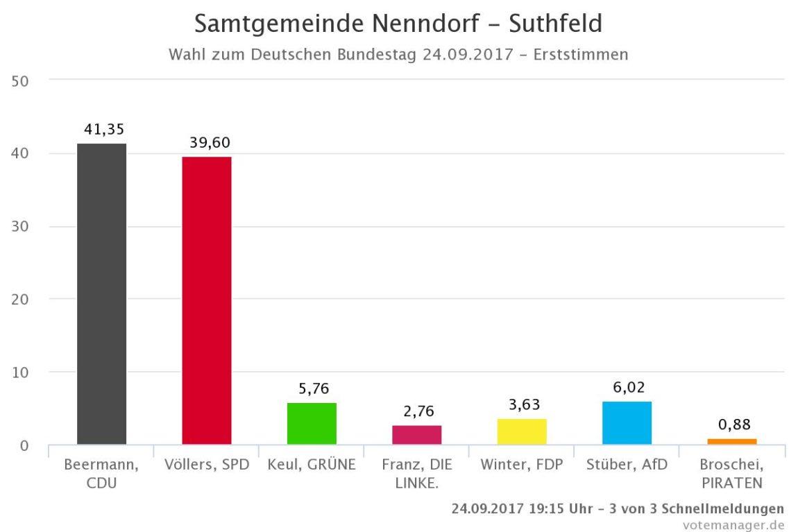 Wahlergebnisse für Suthfeld